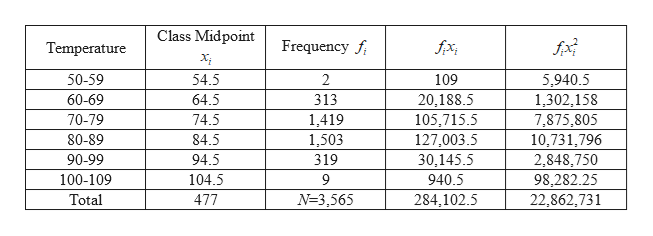 Class Midpoint Frequency f Temperature 54.5 50-59 2 109 5,940.5 60-69 64.5 313 20,188.5 1,302,158 74.5 105,715.5 70-79 1,419 7,875,805 84.5 80-89 1,503 127,003.5 10,731,796 90-99 94.5 319 30,145.5 2,848,750 98,282.25 22,862,731 100-109 104.5 9 940.5 Total 477 N-3,565 284,102.5