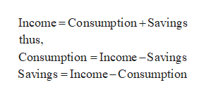 Income Consumption+Savings thus Consumption Income-Savings Savings Income-Consumption