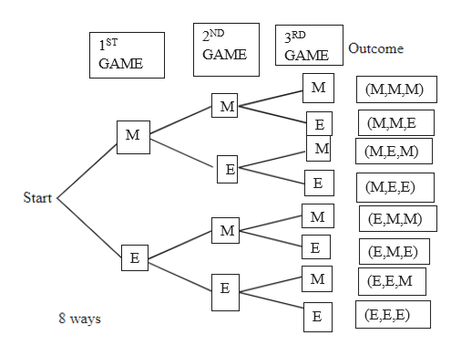 2ND 3RD 1ST Outcome GAME GAME GAME (М.мM) (МMЕ Е м М (М.Е,M) E (М.Е.E) Start м (E,MM) М E (E,ME) Е м (E,E,M E (E,E,E) 8 ways Е [T]