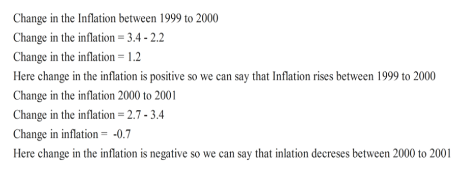 Change in the Inflation between 1999 to 2000 Change in the inflation = 3.4 - 2.2 Change in the inflation = 1.2 Here change in the inflation is positive so we can say that Inflation rises between 1999 to 2000 Change in the inflation 2000 to 2001 Change in the inflation = 2.7 - 3.4 Change in inflation = -0.7 Here change in the inflation is negative so we can say that inlation decreses between 2000 to 2001