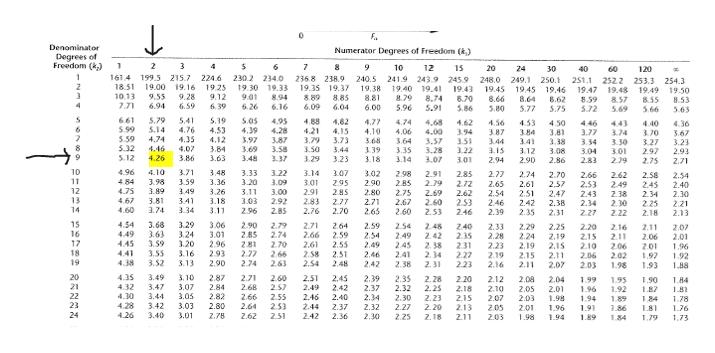 Denominator Degrees of Freedom (k) Numerator Degrees of Freedom (k) 2 6 7 9 10 12 15 20 24 30 40 60 120 161 4 199.5 215.7 224.6 230.2 234.0 250.1 2368 238.9 19.35 19.37 240.5 241.9 243.9 245.9 1940 19.4 8,74 248.0 249.1 251.1 252 2 253.3 254.3 18.51 10.13 7.71 19.00 19.16 19.25 9.12 6.39 19.30 19.33 9.0 8.94 6.26 19.38 8.81 6.00 19.43 8.70 5.86 19.45 1945 19.46 19.47 19.48 19.49 19.50 8.53 9.55 9.28 8.89 6.09 8.85 6.04 8.79 8.66 8.64 8.62 8.59 8.57 5.69 8.55 566 4 6.94 6.59 6.16 5.96 5.77 5.91 572 3.80 5.75 5.63 5.79 S.14 661 S99 5.59 S.32 5.41 S.19 4.53 4.12 S.0s 4.39 3.97 3.69 3.48 4.95 4.28 4.88 4.82 4,15 3.73 4.77 4.10 3.68 4.74 4,65 4.00 3.57 3.28 3.07 4.62 3.94 3.51 3.22 4.56 3.87 3.44 3.15 4.53 3.84 3.4 4.50 3.81 3.38 446 3.77 4.36 4.43 3.74 4.40 3.70 3.27 2.97 2.75 4.76 4.35 4.07 4.21 3.79 3.50 4.06 3.67 3.23 2.93 2.71 4.74 3.87 3.64 3.35 3.14 3.34 3.04 283 3.30 3.01 2.79 4.46 4.26 3.84 3.63 3.58 3.44 3.39 3.18 3.12 2.90 3.08 2.86 S 5.12 3.86 3.37 3.29 3.23 3.01 2.94 10 11 4.96 3.71 4.10 3.48 3.36 3.33 3.20 3.22 3.14 3.07 3.02 2.98 2.85 2.75 2.91 2.79 2.85 2.72 2.62 2.53 2.77 2.74 2.61 2.51 2.70 2.57 2,47 2.66 2.62 2.49 2.58 2.54 2.40 484 475 467 3.98 3.89 3.59 3.09 3.01 2.9 2.83 295 285 2.90 2.65 2.54 2.46 2.53 2.45 12 13 3.49 3.26 3.11 3.03 3.00 2.80 2.69 2.43 2.34 727 2.38 2.30 2.34 2.30 3.81 3.74 3.18 3.41 3.34 2.92 2.77 2.70 2.71 2.67 2.60 2.42 2.35 2.38 2.25 2.21 2.13 14 4.60 3.11 2.96 285 2.76 2.65 2.60 2.53 2.46 2.39 2.31 2.22 2.18 15 16 3.68 3.63 3.59 3.55 3.52 3.29 3.24 3.20 3.16 4.54 4.49 4.45 4.41 4.38 3.06 3.01 2.96 2.93 2.90 2.90 2.85 281 2.77 2.74 2.79 2.74 2.70 2.71 2.66 2,61 2.58 2.54 2.64 2.59 2.55 2.59 2.54 2.49 2.54 2.48 2.42 2.38 2. 34 2.31 240 2.35 2.31 2.27 223 2.33 2.28 2.23 2.19 2.16 2.29 2.24 2.19 2.15 2.11 2.25 2,19 2.15 2.11 2.07 2.20 2.16 2.11 206 202 1.98 2.11 2.06 201 2.07 2.49 245 2.4 2.38 2.15 2.01 1.96 1.92 188 17 2.10 2.06 2.03 18 251 2.48 266 2.46 1,97 19 3.13 263 2.42 1.93 20 2.45 2.42 4.35 432 4.30 4.28 4.26 3.49 2.39 2.