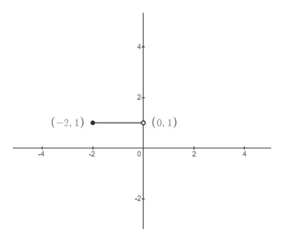 24 (-2, 1) (0,1)