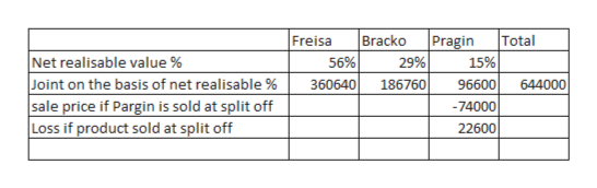 Bracko 56% Total Freisa Pragin Net realisable value % Joint on the basis of net realisable % sale price if Pargin is sold at split off Loss if product sold at split off 29% 15% 360640 186760 96600 644000 -74000 22600