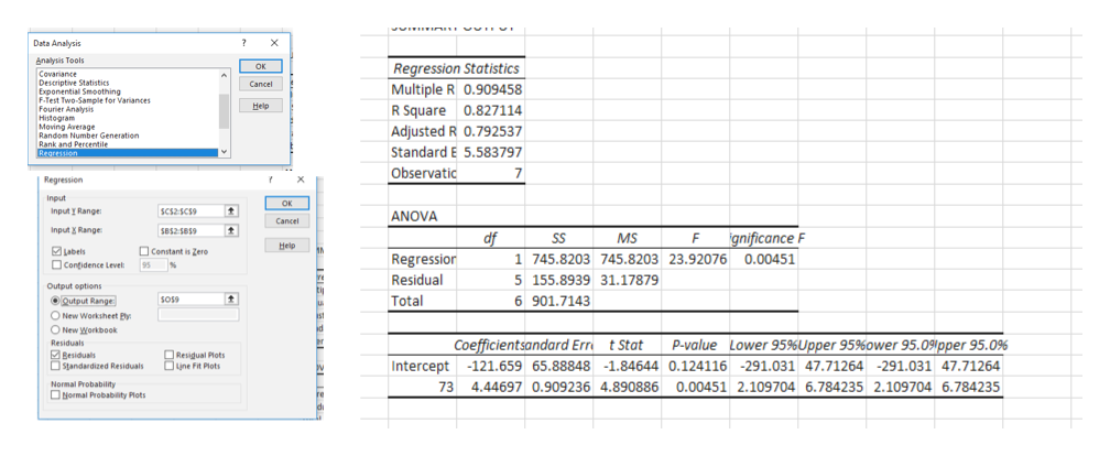 Data Analysis ? X nalysis Tools OK Regression Statistics Multiple R 0.909458 R Square 0.827114 Adjusted R 0.792537 Covariance Descriptive Statistics Exponential Smoothing F-Test Two-Sample for Variances Fourier Analysis Histogram Moving Average Randon Number Generation Rank and Percentile Regression Cancel Help Standard E 5.583797 Observatic 7 Regression Input OK Input y Range SC52SCS ANOVA Cancel Input X Range SB525859 df Regression MS SS gnificance F Help Labels Constant is Zere 1 745.8203 745.8203 23.92076 0.00451 Contidence Level % 95 Residual 5 155.8939 31.17879 Output options Total 6 901.7143 ODutput Range sos9 u O New Worksheet Py ad O New Workbook Residuals Coefficientsandard Err P-value Lower 95%Upper 95%ower 95.09pper 95.0% t Stat Besiduals Standardized Residuals | Resigual Plots une Fit Plots Intercept -121.659 65.88848 -1.84644 0.124116 -291.031 47.71264 -291.031 47.71264 Normal Probability Hormal Probabiity Plots 73 4.44697 0.909236 4.890886 0.00451 2.109704 6.784235 2.109704 6.784235