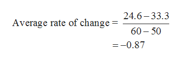 Average rate of change = 24.6-33.3 60 50 =-0.87