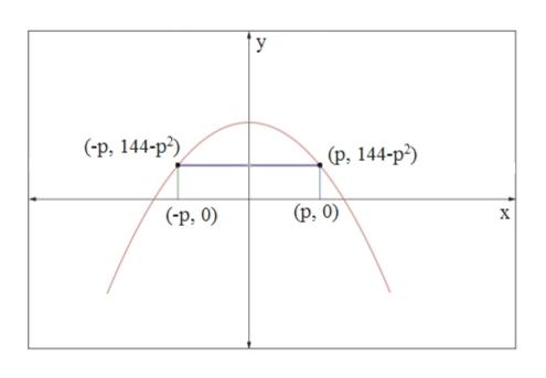 У (-р, 144-р?), (р, 144-р?) (р, 0) (-р, 0) X