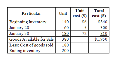 Unit Total Particular Unit cost (S)cost (S) Beginning Inventory January 20 January 30 $6 $840 140 60 300 180 72 810 Goods Available for Sale $1,950 380 Less: Cost of goods sold Ending inventory 180 200