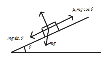 4mg cos mg sin e emg