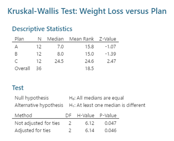 Kruskal-Wallis Test: Weight Loss versus Plan Descriptive Statistics N Median Mean Rank Z-Value Plan 7.0 15.8 12 1.07 8.0 12 15.0 -1.39 12 24.6 c 24.5 2.47 Overall 36 18.5 Test Null hypothesis Alternative hypothesis Ho: All medians are equal H: At least one median is different Method DF H-Value P-Value Not adjusted for ties Adjusted for ties 0.047 2 6.12 2 6.14 0.046