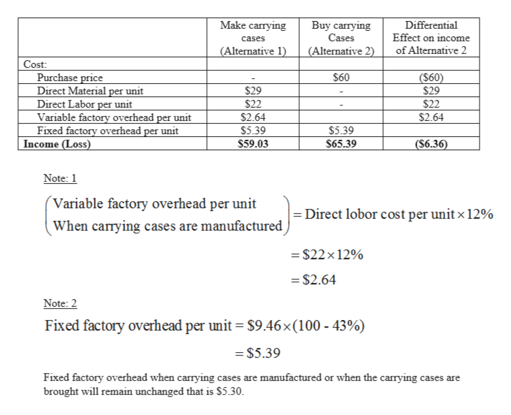 Make carrying Buy carrying Cases Differential Effect on income cases (Alternative 1) (Alternative 2) of Alternative 2 Cost: Purchase price Direct Material per unit Direct Labor per unit Variable factory overhead per unit Fixed factory overhead per unit Income (Loss) $60 ($60) $29 $22 $2.64 $29 $22 $2.64 $5.39 $5.39 $59.03 $65.39 (S6.36) Note: 1 (Variable factory overhead per unit Direct lobor cost per unit x 12% When carrying cases are manufactured $22 x 12% $2.64 Note: 2 Fixed factory overhead per unit $9.46 x (100 - 43%) =$5.39 Fixed factory overhead when carrying cases are manufactured or when the carrying cases are brought will remain unchanged that is $5.30