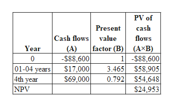 PV of cash Present Cash flows value factor (B) (AxB) 1-$88,600 3.465 $58,905 0.792 $54,648 flows Year (A) -S88,600 $17,000 0 01-04 years 4th year NPV $69,000 $24,953