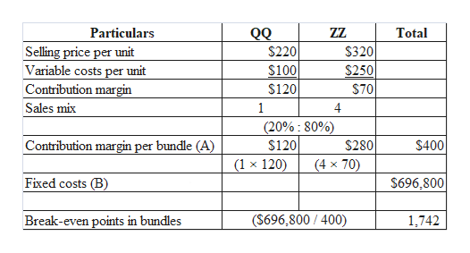 QQ ZZ Particulars Total Selling price per unit Variable costs per unit Contribution margin $320 $220 $100 $250 $120 $70 Sales mix 1 (20%: 80%) $120 (1 x 120) Contribution margin per bundle (A) $280 $400 (4 x 70) Fixed costs (B) $696,800 Break-even points in bundles (S696,800 /400) 1,742