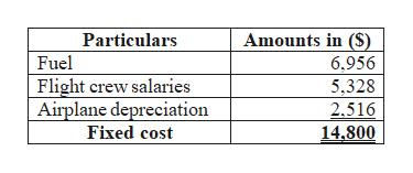 Amounts in (S) 6,956 Particulars Fuel Flight crew salaries Airplane depreciation Fixed cost 5,328 2,516 14,800