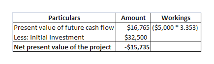 Particulars Workings $16,765 ($5,000 3.353) Amount Present value of future cash flow $32,500 Less: Initial investment Net present value of the project -$15,735|