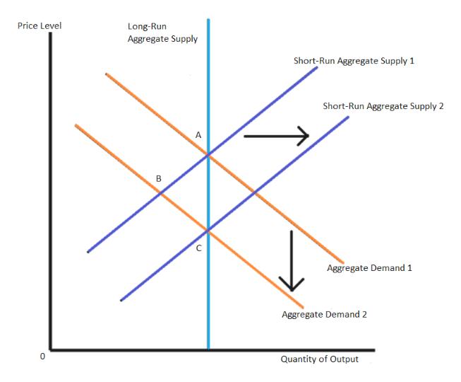 Long-Run Aggregate Supply Price Level Short-Run Aggregate Supply 1 Short-Run Aggregate Supply 2 A Aggregate Demand 1 Aggregate Demand 0 Quantity of Output