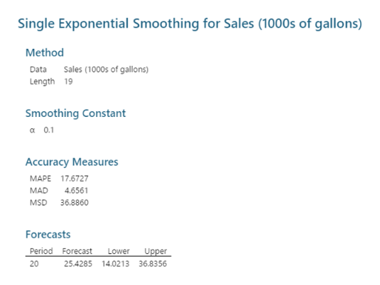 Single Exponential Smoothing for Sales (1000s of gallons) Method Sales (1000s of gallons) Data Length 19 Smoothing Constant а 01 Accuracy Measures МАРЕ 17.6727 MAD 4.6561 MSD 36.8860 Forecasts Period Forecast Lower Upper 20 25.4285 14.0213 36.8356