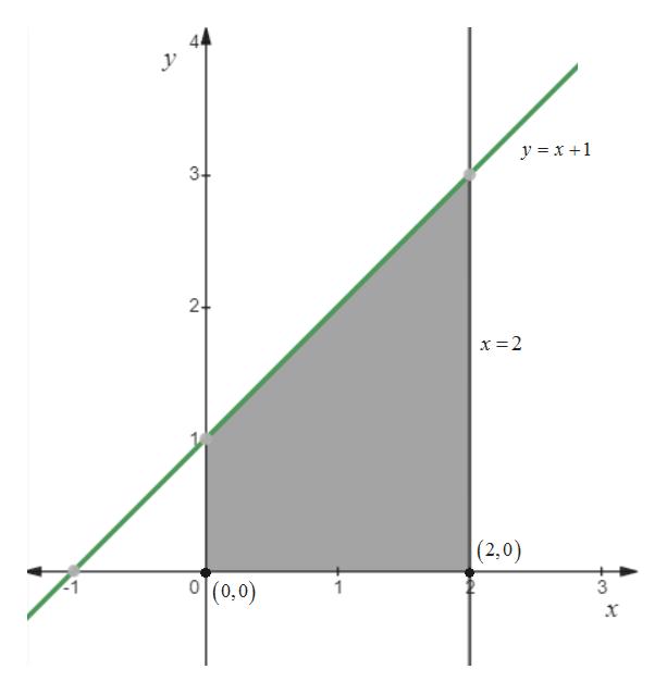 y x1 3+ 2+ (2,0) |(0,0) 0
