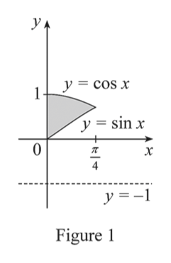 УА y =cos x У y=sin x 0 х 4 Figure