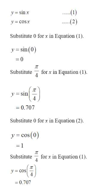 1) y=sinx ..2) y cosx Substitute 0 for x in Equation (1) y sin(0) 0 for x in Equation (1) Substitute ysin 0.707 Substitute 0 for x in Equation (2) (0) ycos - 1 for x in Equation (1) Substitute y cos 4 0.707