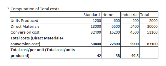 2 Computation of Total costs Standard Home Industrial Total Units Produced Direct Materials Conversion cost Total costs (Direct Materials+ conversion cost) Total cost/per unit (Total cost/units produced) 2000 1200 600 200 18000 6600 5400 30000 4500 32400 16200 53100 50400 22800 9900 83100 42 38 49.5