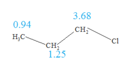 3.68 0.94 CH н.с с1 сн 1.25