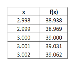 f(x) X 2.998 38.938 2.999 38.969 3.000 39.000 3.001 39.031 3.002 39.062