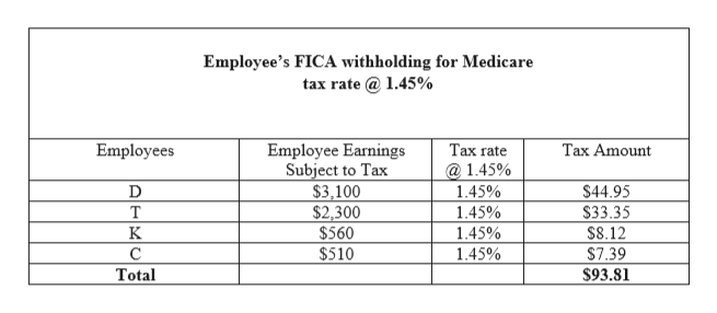 Employee's FICA withholding for Medicare tax rate@1.45% Таx rate Employees Employee Earnings Subject to Tax $3,100 $2,300 $560 Тах Amount @ 1.45% $44.95 $33.35 1.45% T 1.45% K 1.45% $8.12 $510 С 1.45% $7.39 Total $93.81
