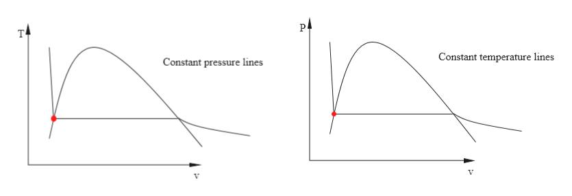 т Constant temperature lines Constant pressure lines V V