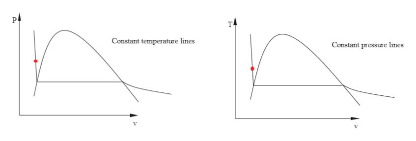 P т Constant temperature lines Constant pressure lines V V