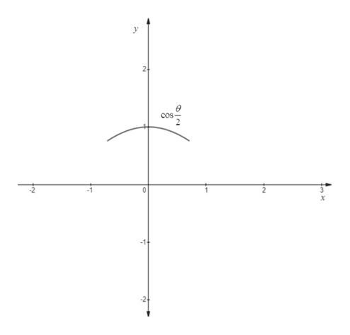 Trigonometry homework question answer, step 2, image 2