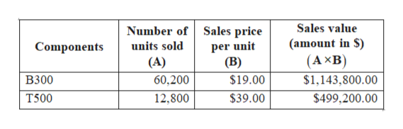 Number of Sales price per unit (B) Sales value (amount in S (AxB units sold Components (A) $1,143,800.00 B300 60,200 $19.00 T500 12,800 $39.00 $499,200.00