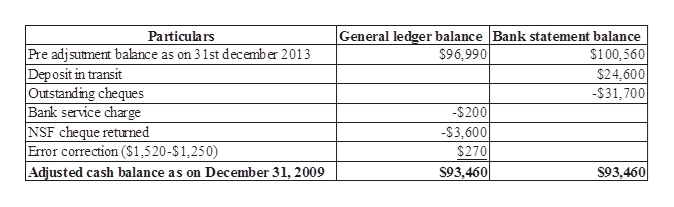 General ledger balance Bank statement balance $100,560 $24,600 Particulars Pre adjsutment balance as on 31st december 2013 Dep osit in transit Outstanding cheques Bank service charge NSF cheque returned Frror correction ($1,520-$1,250) Adjusted cash balance as on December 31, 2009 $96,990 -$31,700 -$200 -$3,600 $270 S93,460 S93,460