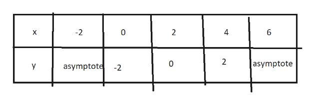 -2 0 2 4 6 X 2 |asymptote 0 asymptote Y -2
