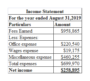 Income Statement For the year ended August 31,2019 Amount $958,865 Particulars Fees Earned Less: Expenses: Office expense Wages expense Miscellaneous expense Total expenses $220,540 $19,175 $460,255 $699,970 $258,895 Net income