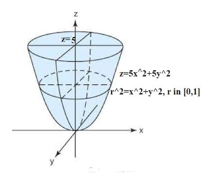 -5 1-5x^2+5y^2 r^2=x^2+y^2, r in [0,1]