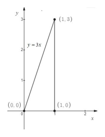 y (1,3) 3+ y 3x 24 14 (0, 0) (1,0) 0 X