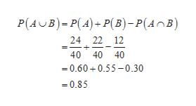 P(AB)P(A)P(B) - P(AnB) 24 22 12 + 40 40 40 0.600.55-0.30 0.85