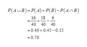P(AB)P(A)+P(B) - P(AnB) 16 18 6 40 40 40 =0.40 0.45-0.15 -0.70