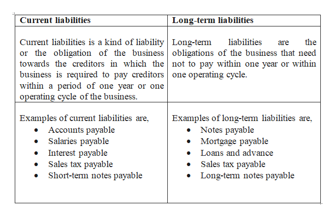liabilities are classified as current or long-term based on their