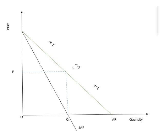 e1 e<1 P Quantity AR MR Price e 1