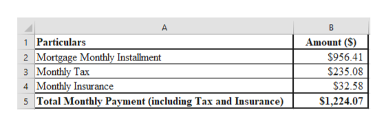 A 1 Particulars 2 Mortgage Monthly Installment 3 Monthly Tax 4 Monthly Insurance 5 Total Monthly Payment (including Tax and Insurance) Amount (S) $956.41 $235.08 $32.58 $1,224.07