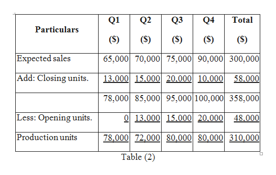 Q2 Q1 Q3 Q4 Total Particulars (S) (S) (S) (S) (S) Expected sales 65,000 70,000 75,000 90,000 300,000 Add: Closing units 13.000 15.000 20.000 10.000 58.000 78,000 85,000 95,000 100,000 358,000 Less: Opening units O13.000 15.000 20.000 48.000 Production units 78,000 72.000 80,000 80.000 310,000 Table (2)