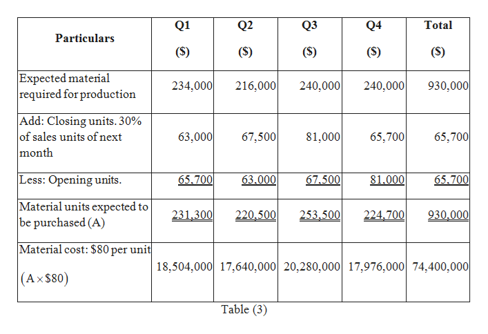Q1 Q2 Q3 Q4 Total Particulars (S) (S) Expected material required for production 930,000 240,000 234,000 216,000 240,000 Add: Closing units. 30% of sales units of next month 63,000 65,700 81,000 67,500 65,700 65.700 Less: Opening units 65.700 63.000 67.500 81.000 Material units expected to be purchased (A) 930,000 231,300 220,500 253,500 224,700 Material cost: $80 per unit 18,504,000 17,640,000 20,280,000 17,976,000 74,400,000 (Ax$80) X Table (3)