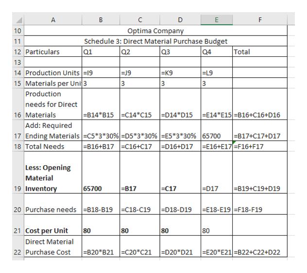 A E F Optima Company 10 Schedule 3: Direct Material Purchase Budget 11 12 Particulars Q3 Total Q1 Q2 Q4 13 14 Production Units 19 15 Materials per Uni 3 Production needs for Direct 16 Materials Add: Required 17 Ending Materials C5*3*30%D5*3*30%   =E5*3*30%  65700 18 Total Needs =K9 EL9  -814*B15 C14*C15 -D14*D15 E14*E15 -B16+C16+D16 B17+C17+D17 -E16+E17=F16+F17  -B16+B17  C16+C17  =D16+D17 Less: Opening Material 19 Inventory C17 65700 -B17 -D17 -819+C19+D19 20 Purchase needs B18-B19=C18-C19 =D18-D19  -E18-E19 = F18- F19 21 Cost per Unit Direct Material 22 Purchase Cost 80 80 80 80 B20*B21 C20*C21 D20*D21 E20*E21-B22+C22+D22