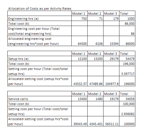 Allocation of Costs as per Activity Rates Model 1 Model 2 Model 3 Total 1000 Engineering hrs (a) Total cost (b) Engineering cost per hour (Total cost/total engineering hrs) Allocated engineering cost (engineering hrs cost per hour) 750 71 179 86,000 86 86000 6106 64500 15394 Model 1 Model 2 Model 3 Total 54479 Setup hrs (a) Total cost (b) 12100 13200 29179 196,000 Setting cost per hour (Total cost/total setup hrs) Allocated setting cost (setup hrs cost per hour) 3.597717 43532.37 47489.86 104977.8| 196000 Model 1 Model 2 Model 3 Total 34059 100,000 13400 Service calls Total cost (b) Setting cost per hour (Total cost/total setup hrs) Allocated setting cost (setup hrs cost 19179 1480 2.936082 100000 39343.49 4345.401 56311.11 per hour)