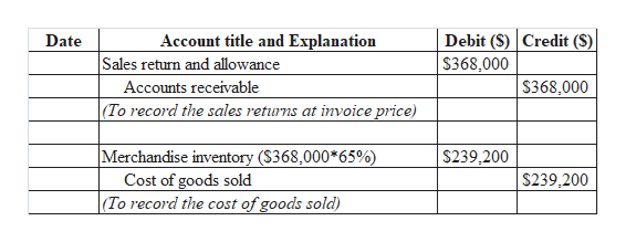 Debit (S) Credit ($) Account title and Explanation Date Sales return and allowance $368,000 $368,000 Accounts receivable |(To record the sales returns at invoice price) Merchandise inventory ($368,000*65%) Cost of goods sold (To record the cost of goods sold) $239,200 $239,200