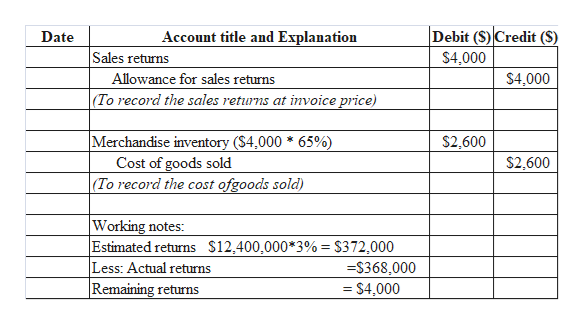Debit (S) Credit (S) Account title and Explanation Date Sales returns $4,000 Allowance for sales returns (To record the sales returns at invoice price) $4,000 Merchandise inventory ($4,000 * 65% Cost of goods sold (To record the cost ofgoods sold) $2,600 $2,600 Working notes: Estimated returns $12,400,000*3% = $372,000 Less: Actual returns Remaining returns -$368,000 = $4,000
