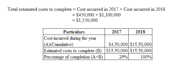 Total estimated costs to complete Cost incurred in 2017 + Cost incurred in 2018 = S450,000 S1100,000 =$1,550,000 Particulars 2017 2018 Cost incurred during the year (A)(Cumulative) Estimated costs to complete (B) S15,50,000| S15,50,000| |Percentage of completion (A-B) S4,50,000 S15,50,000| 100% 29%