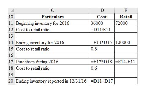 C D E 10 Particulars Cost Retail 11 Beginning inventory for 2016 36000 =D11/E11 72000 12 Cost to retail ratio 13 14 Ending inventory for 2016 15 Cost to retail ratio -E14*D15   120000 0.6 16 E17*D18E14-E11 0.6 17 Purcahses during 2016 18 Cost to retail ratio 19 20 Ending inventory reported in 12/31/16 D11+D17
