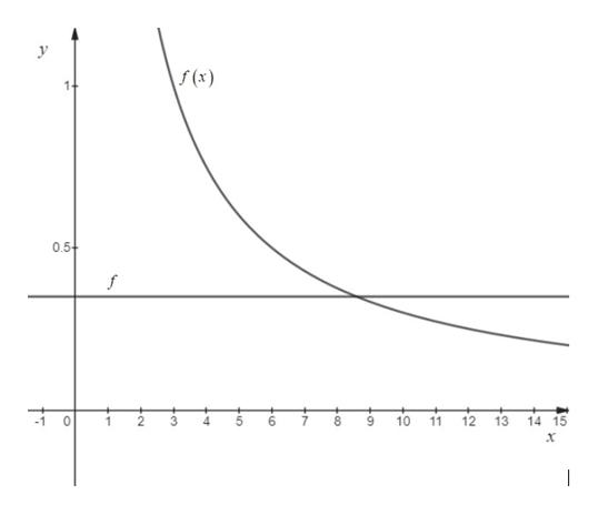 f(x) 0.5+ f 12 13 8 6 9 10 11 14 15